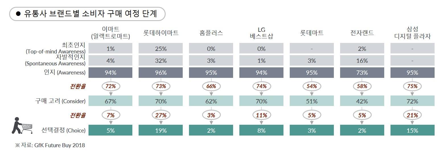 GfK POS Tracking – 유통사 브랜드별 소비자 구매 여정 단계