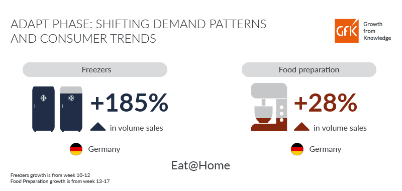 GfK Infographic Adapt Phase consumer goods sales due to lockdown consumer behavior