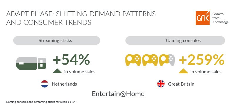 GfK Infographic Adapt Phase media sales due to lockdown consumer behavior