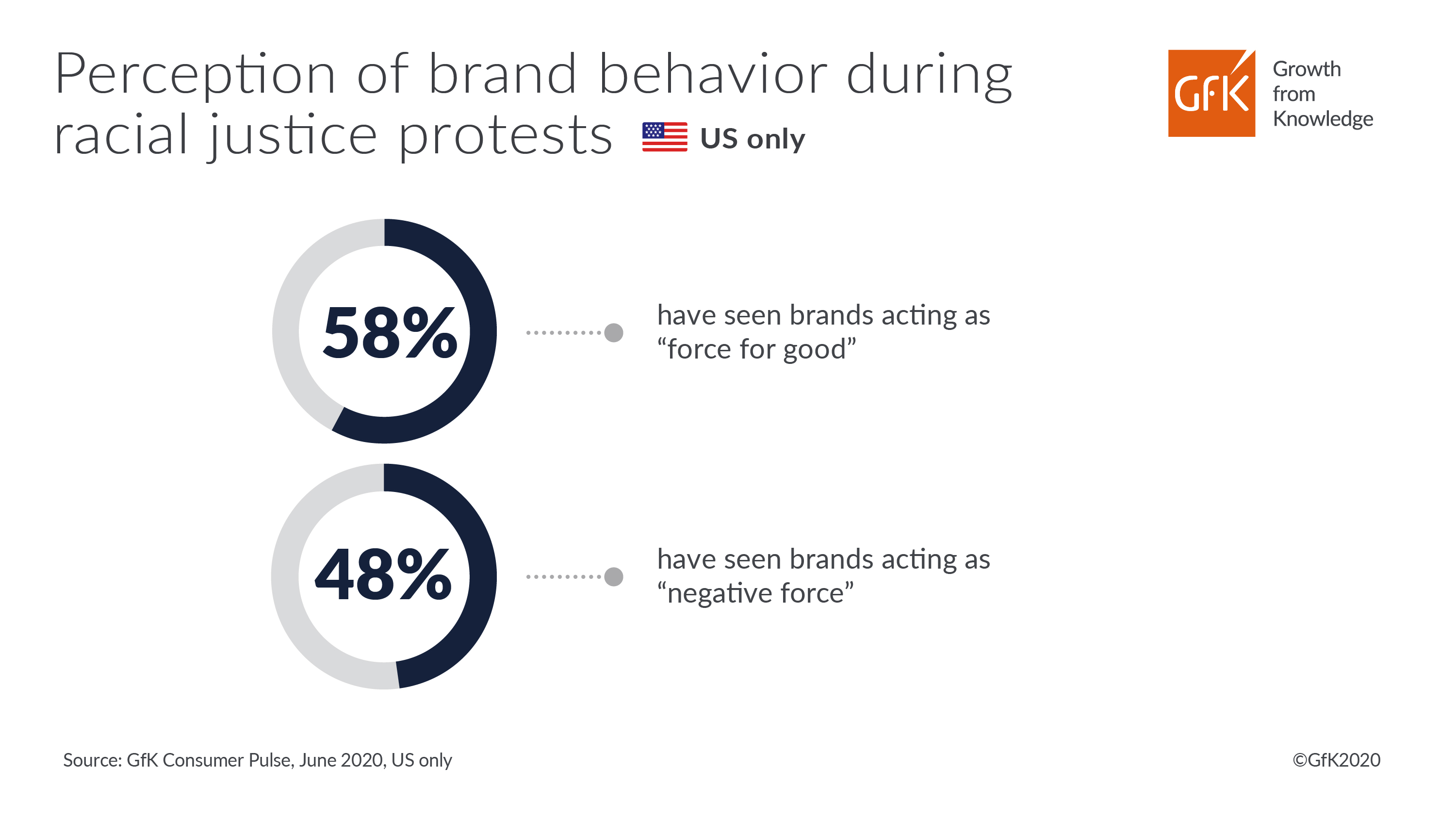 GfK Blog Perception of brand behavior in US