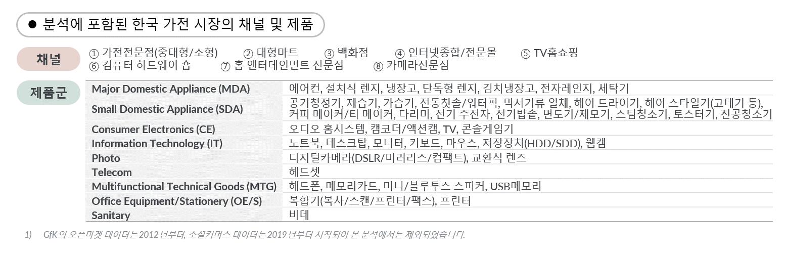GfK Korea TCG market insight 1-1