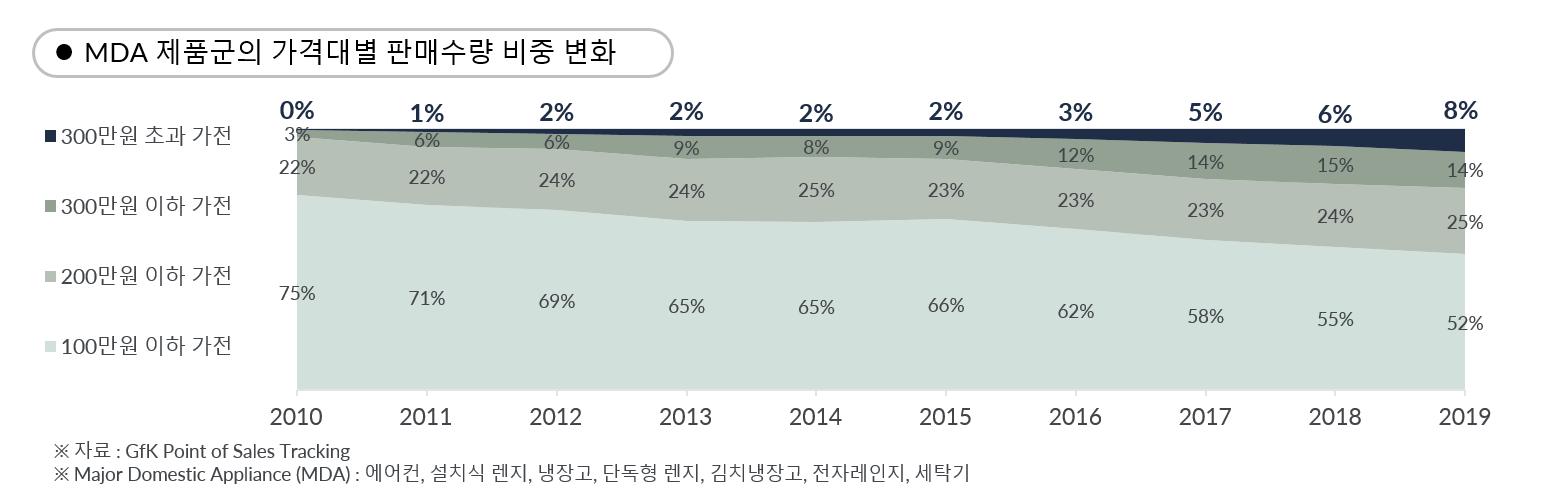 GfK Korea Market Insight 한국 가전 시장 10년 MDA 섹터 가격대별 판매 수량 비중 변화