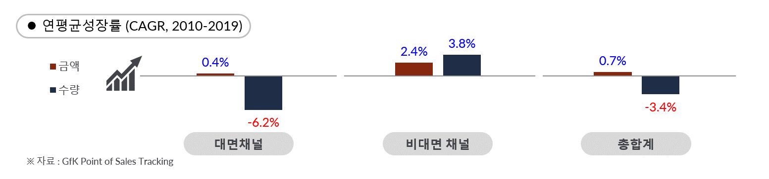 GfK Korea TCG market insight by channel cagr-1