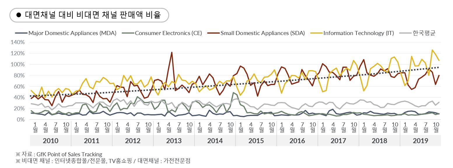GfK Korea Market Insight 한국 가전 시장 10년 섹터별 온라인 오프라인 채널 판매액 비율