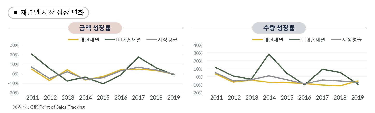 GfK Korea Market Insight 한국 가전 시장 10년 온라인 오프라인 시장 성장 변화 비교