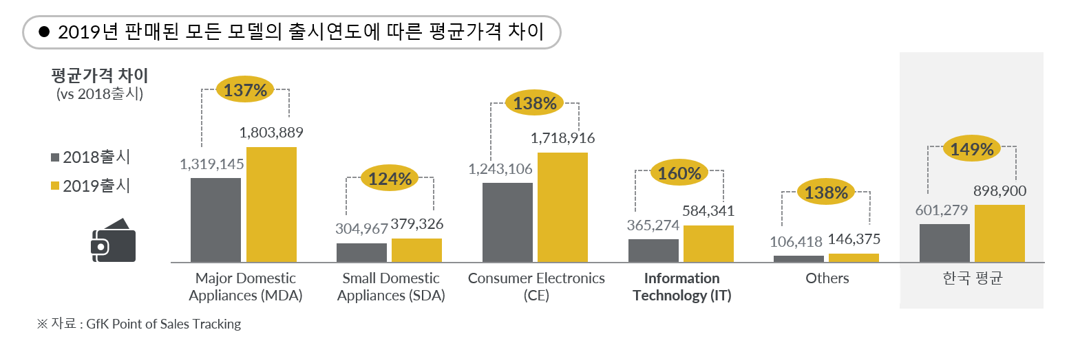 GfK Korea Market Insight 한국 가전 시장 10년 섹터별 가격 비교 2019