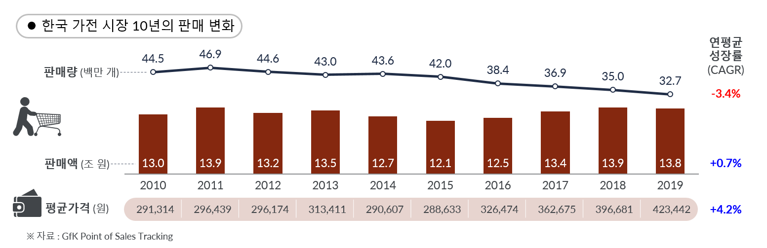 GfK Korea TCG market trend 2010 - 2019-1