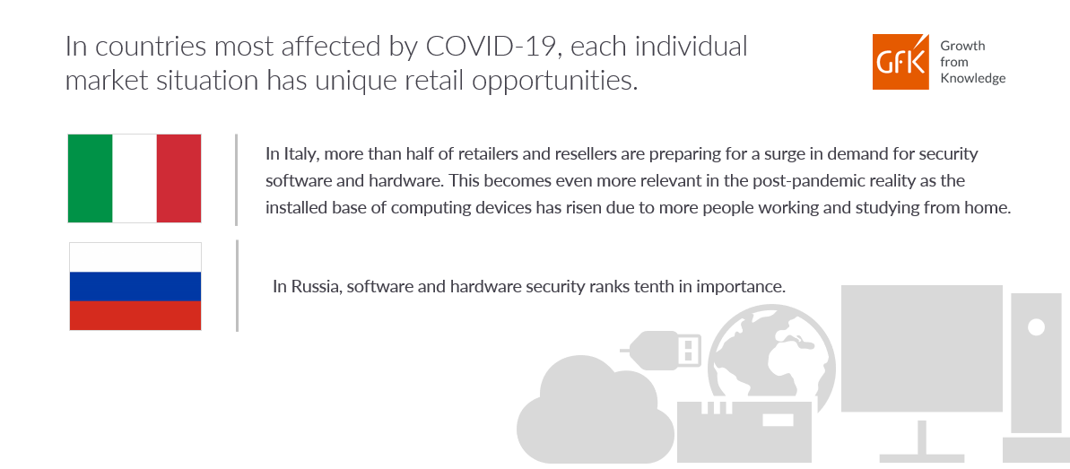 GfK infographic about COVID-19 on software and hardware opportunities in Italy and Russia