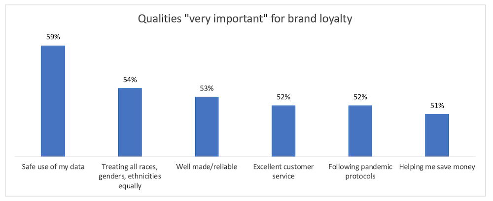 Qualities important for brand loyalty