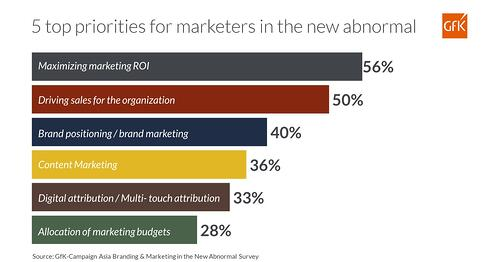 5 top priorities for marketers in the new abnormal