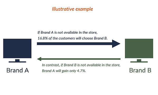 GfK Infographic Brand A vs. Brand B Store Availability