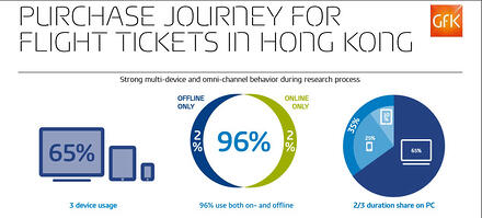 Infographic_HK_Travel_Purchase_Journey