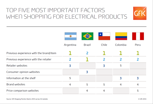 2015_07_09_07_48_03_Top_5_factors_shopping_electrical_products_graph_final.pdf_Adobe_Reader
