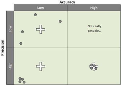 Accuracy Precision Table