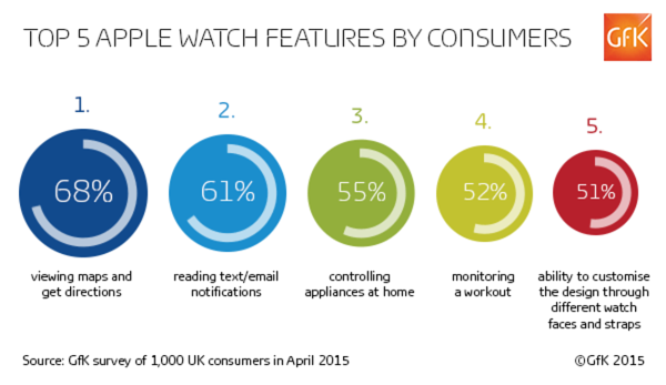 Apple Watch article - graphic 2