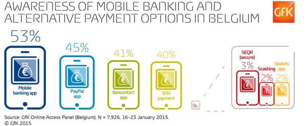 Belgium-mobile-payments-awareness-GfK