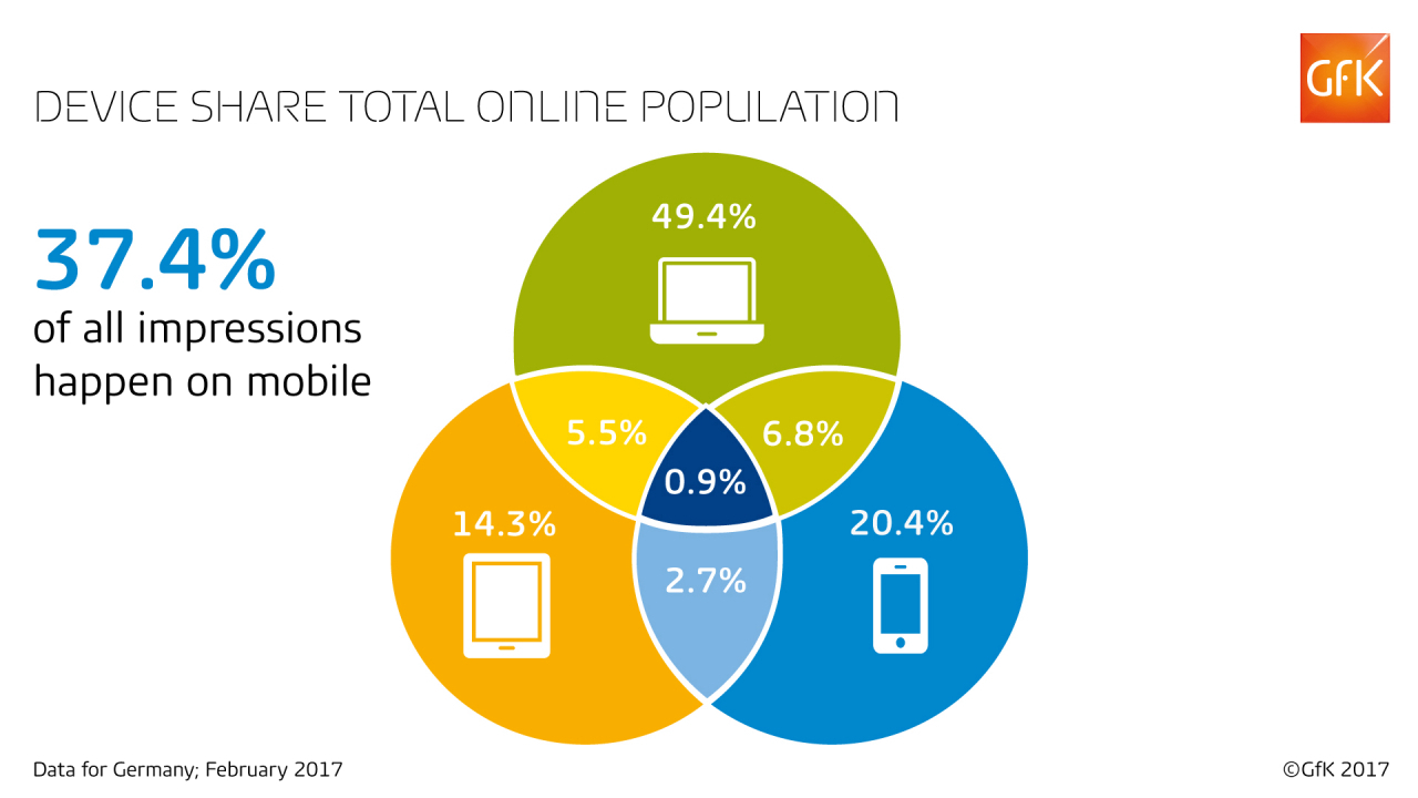 Device share total online population