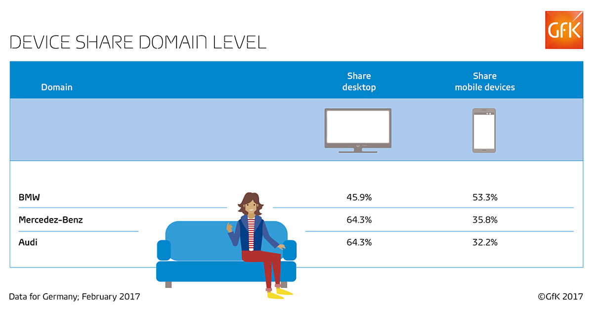 Device share domain level