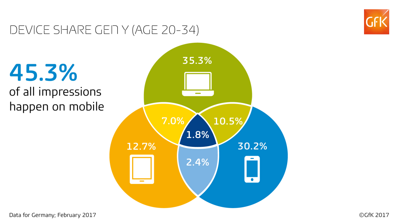 Device share Gen Y (age 20-34)