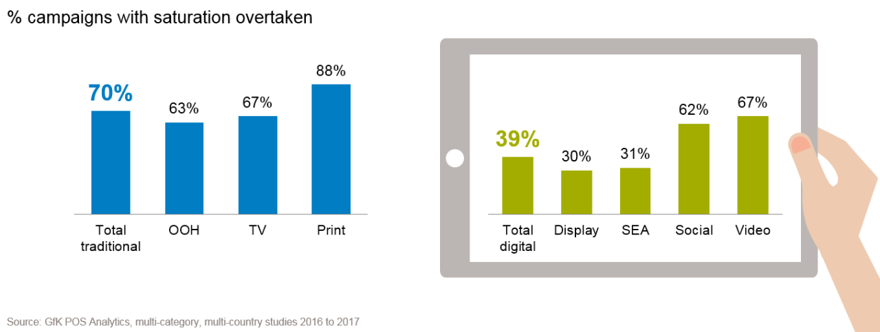 For 70% of traditional campaigns, saturation point has been overtaken vs. 39% of digital campaigns