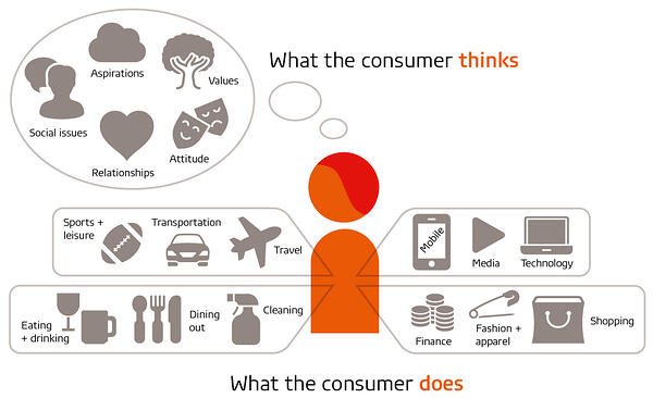 Consumer-life_Think-Do_graphic