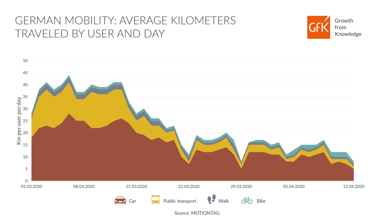 GfK infographic data mobility in Germany average km traveled by person