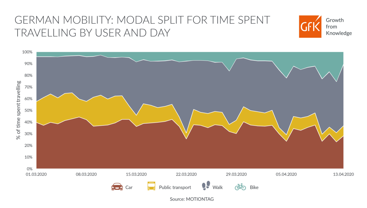 GfK infographic data urban mobility in Germany modal split for time traveled by person