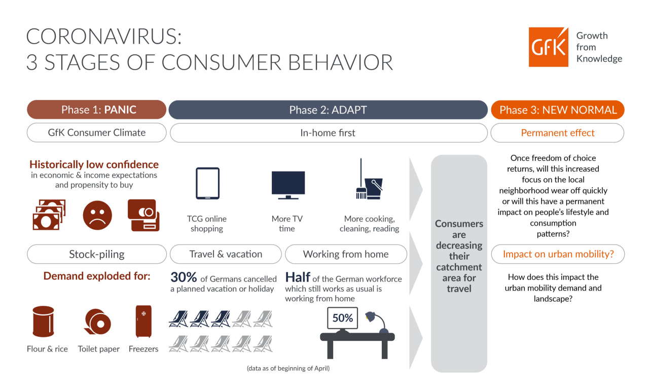 GfK infographic urban mobility after coronavirus lockdown 3 stages of consumer behavior