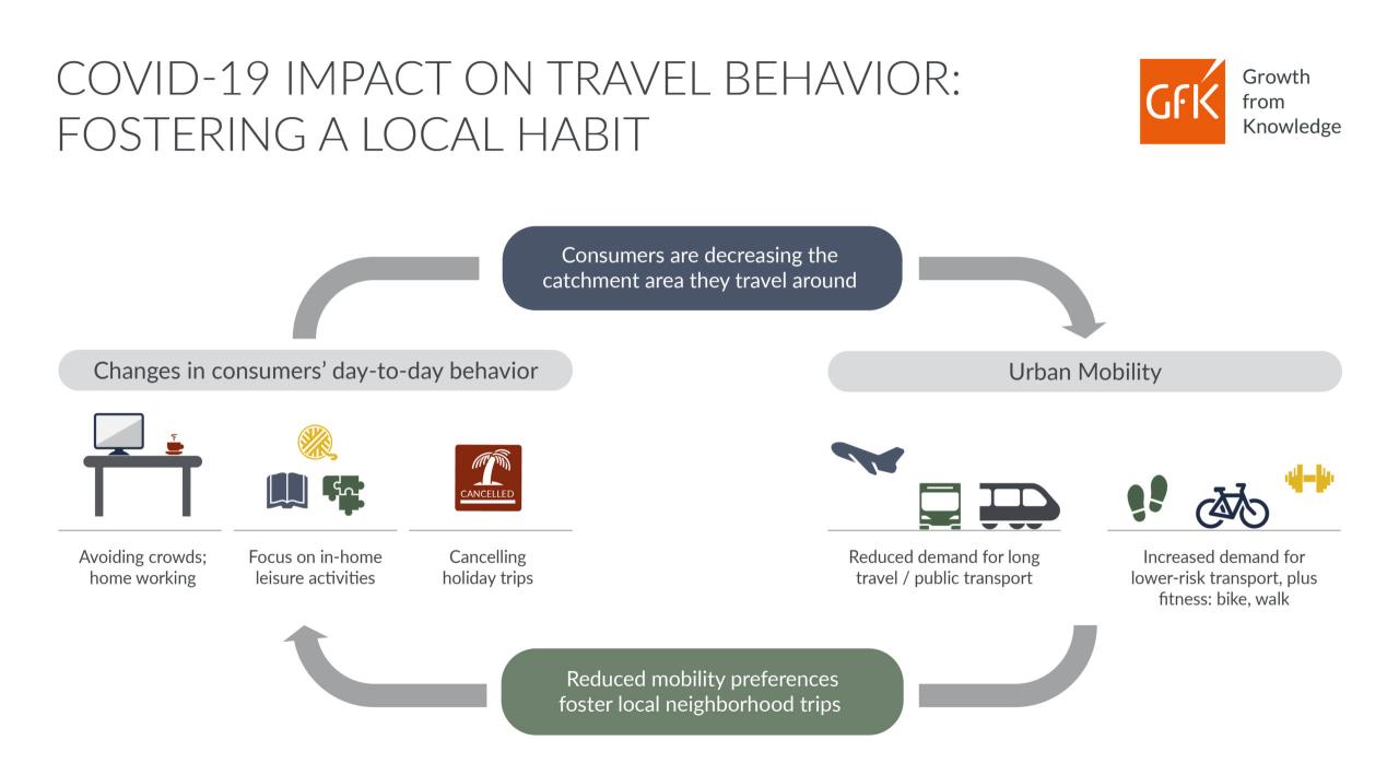 GfK infographic urban mobility after lockdown coronavirus COVID-19 impact on travel behavior fostering a local habit