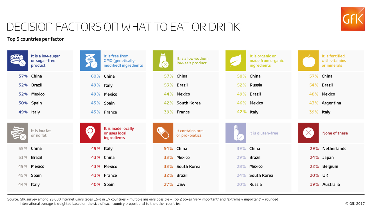 Decision factors on what to eat or drink