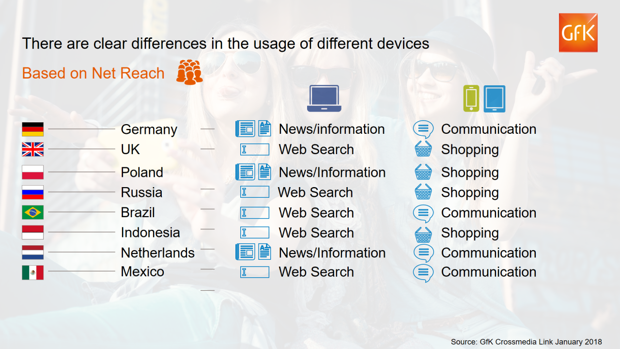 Differences in the usage of different devices