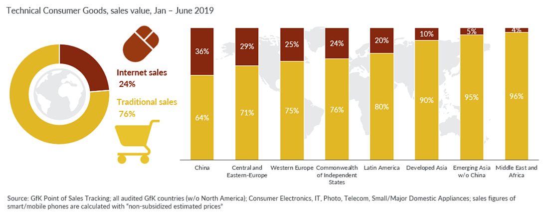 GfK report: e-commerce strategy technical consumer goods sales graph