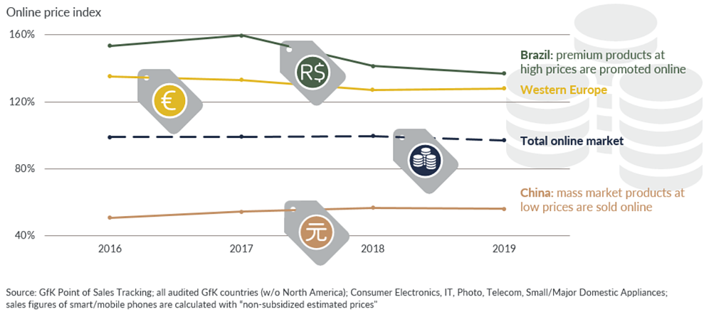 GfK report: e-commerce strategy technical consumer goods online pricing index chart