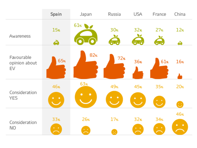 electric vehicles in Spain