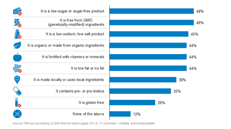 Top factors for consumers in deciding what to eat or drink