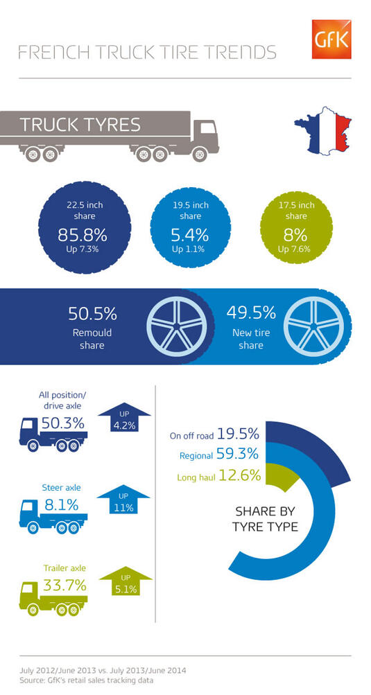 Trends in tyres for France