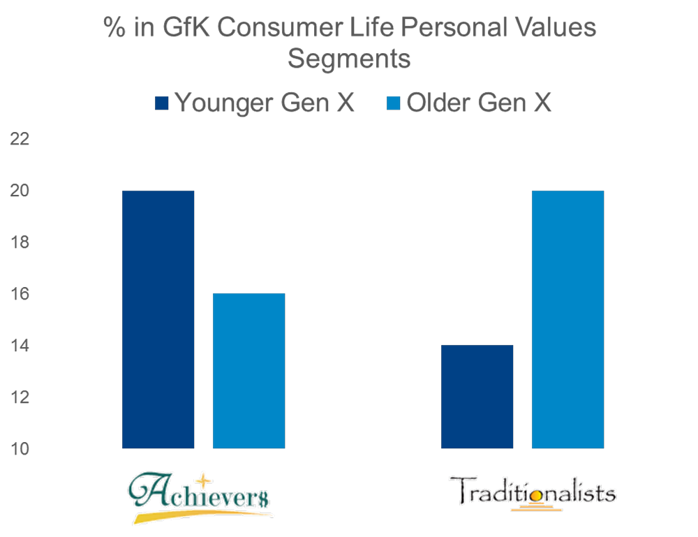 % in GfK Consumer Life Personal Values Segments