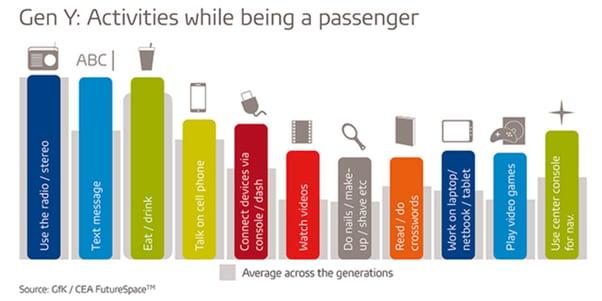 Generation-y passenger activity