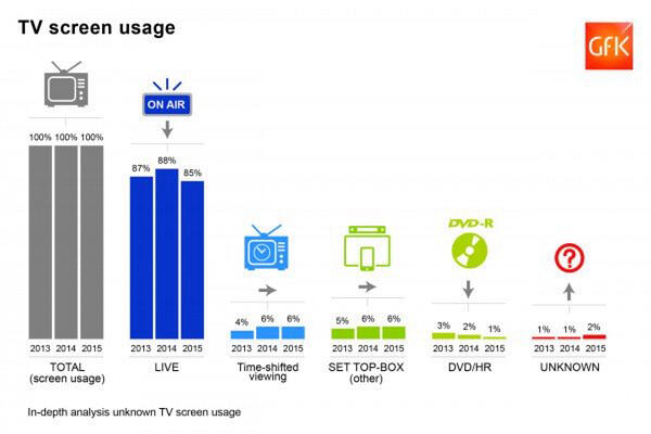 GfK - Blog Future-proofing TV screen usage TV audience measurement for the connected consumers