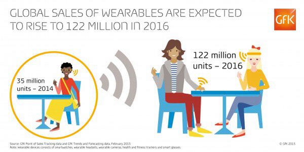 GfK - Blog Global sales of wearables are expected to rise to 122 million in 2016