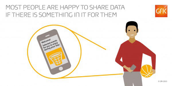 GfK - Blog Most People Are Happy To Share Data If There Is Something In It For Them