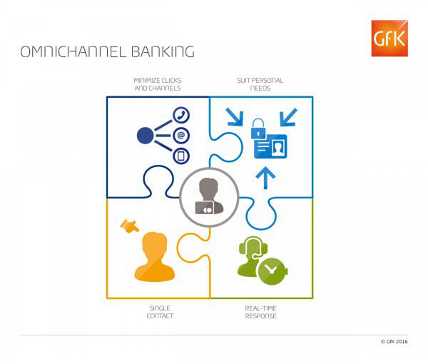 GfK - Blog Omnichannel Banking and Financial Services insights