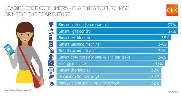 GfK - Blog Smart home Leading Edge Consumer - planning to purchase