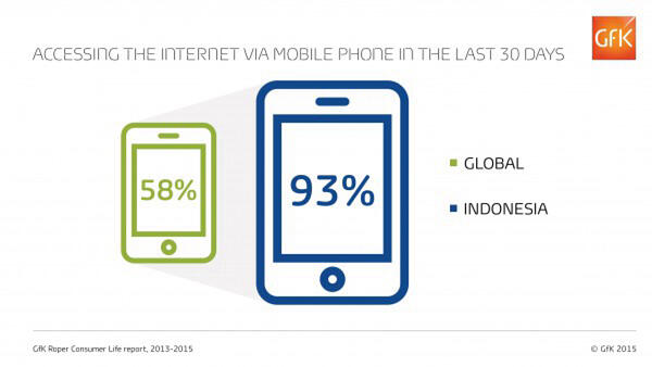 GfK - Blog Technology Asia Middle Class Internet