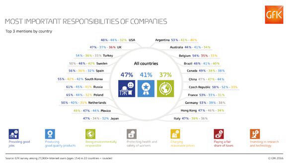 GfK-Infographic-Responsibilities-Companies-Countries_Web-RGB_580x328px