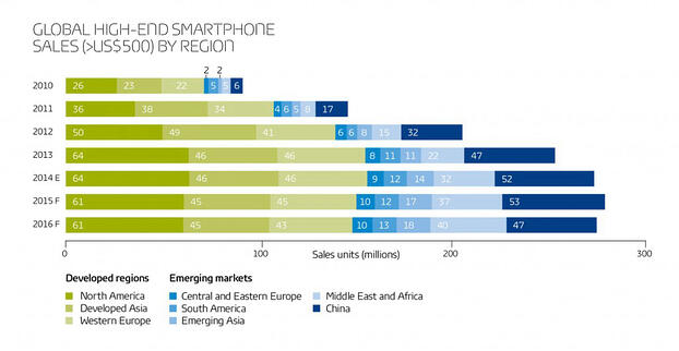 High-end smartphone sales