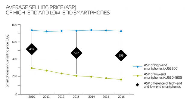 Average selling price of high-end and low-end smartphones