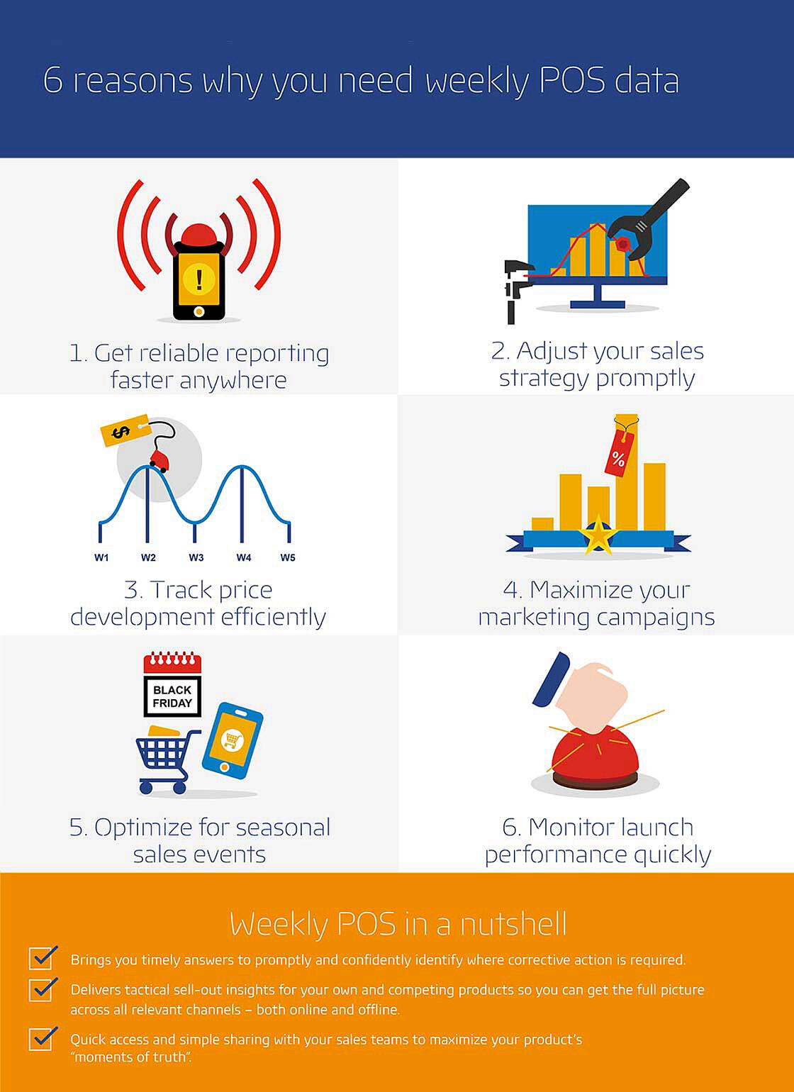 reasons why you need weekly account data reporting gfk