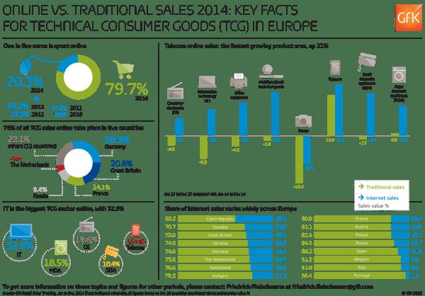 GfK_Infographic_TCGSales2014_OnlineVsTraditional-2
