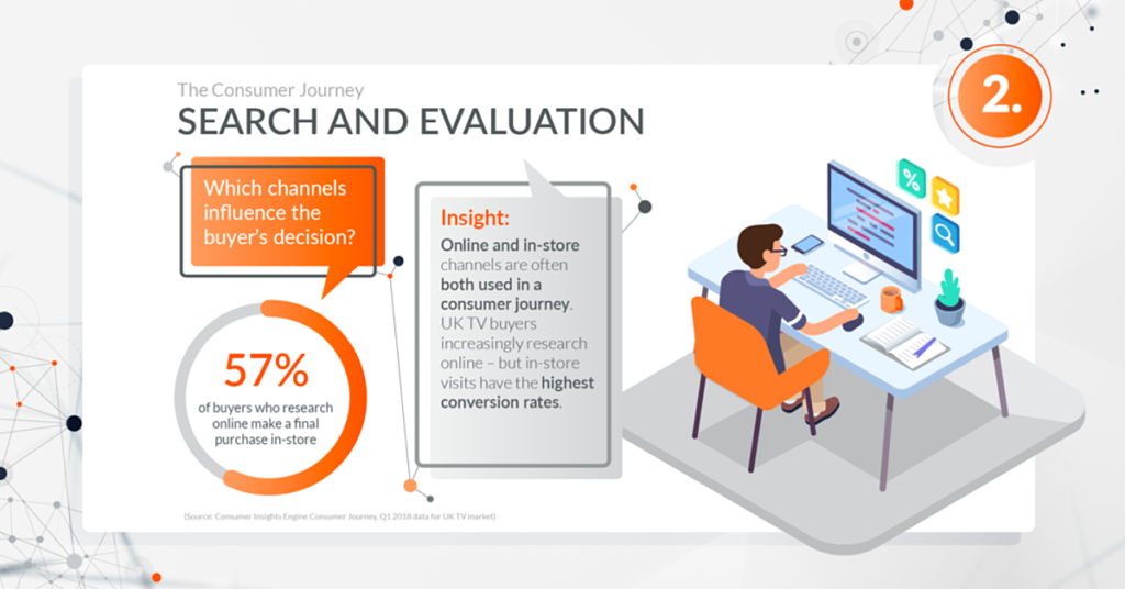 Global_201811_GfK_Blog_Consumer_Insights_Engine_Infographic_which_channels_influence_the_buyers_decision